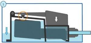 Рис. 5. Клапан Smart Valve в закрытом положении. Жидкость плавно впитывается в субстрат.