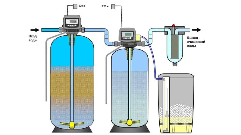 Схема очистки воды при использовании в растениеводстве
